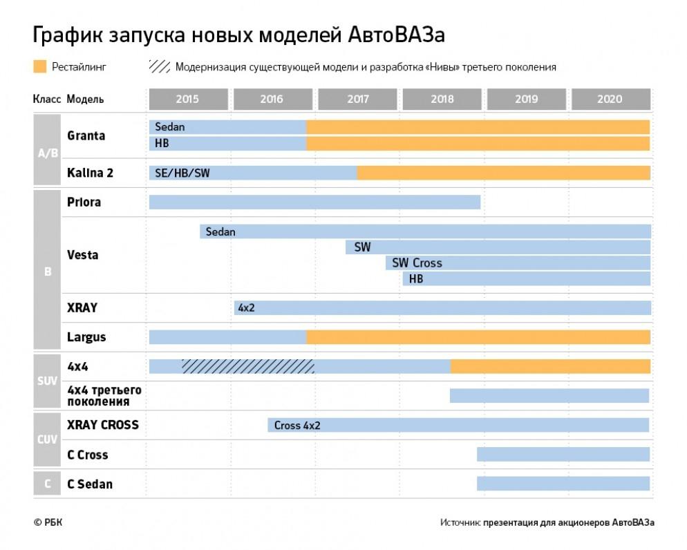 АВТОВАЗ начал работу по созданию нового внедорожника LADA 4x4