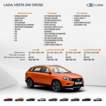 Цены раскрыты: самый дорогой универсал LADA Vesta Cross будет дороже 800 тысяч рублей