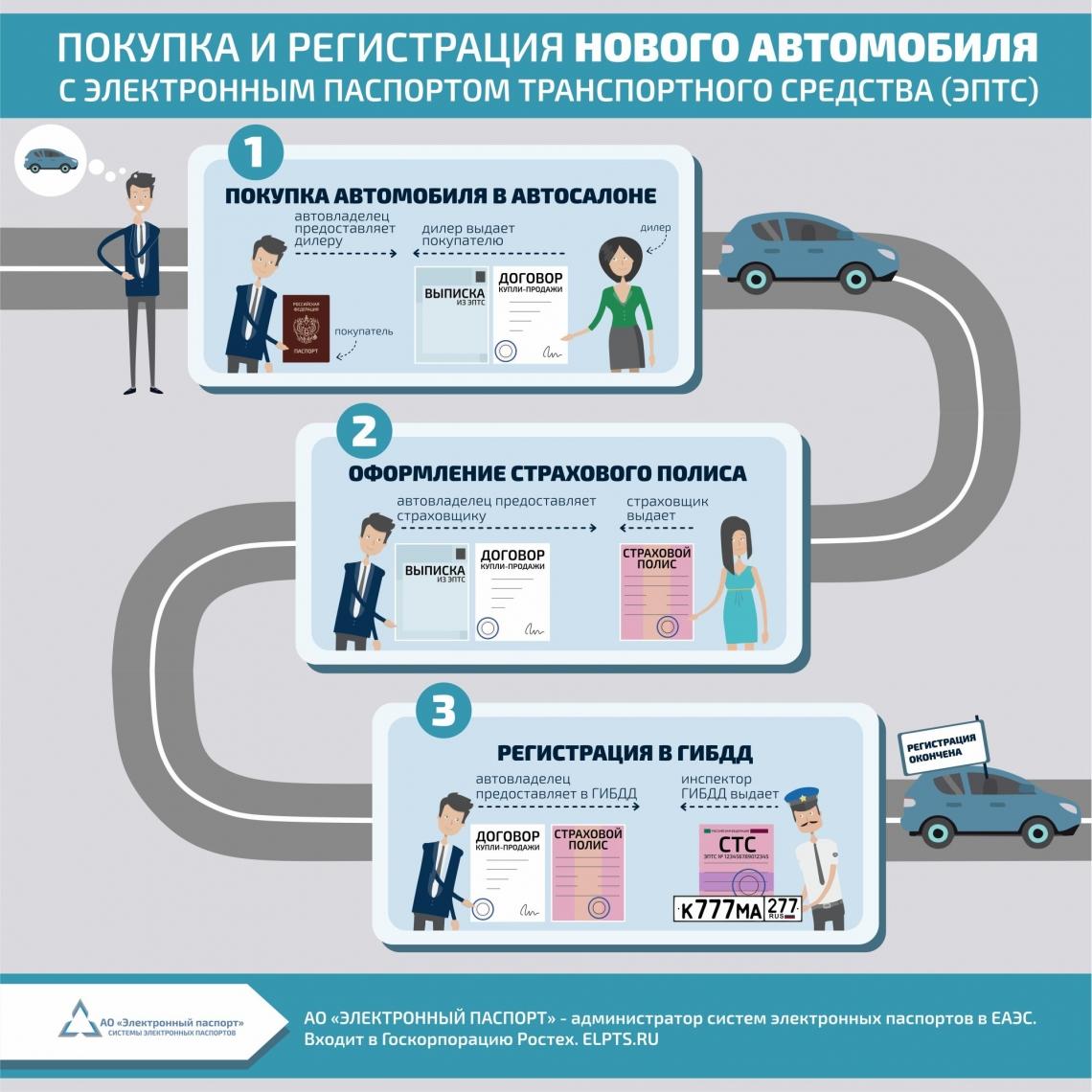 Россия перейдет на электронные ПТС досрочно?