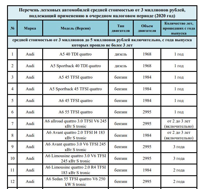 ШикCARные списки: Опубликован перечень авто попавших под налог на роскошь